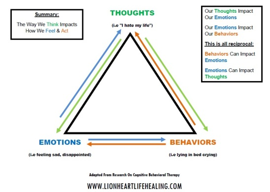 cognitive behavioral therapy triangle