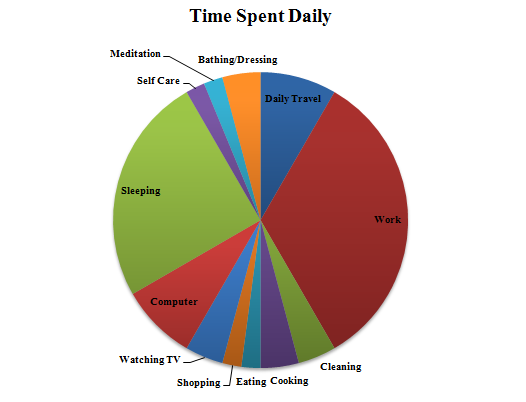 Time Spent Daily.png